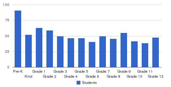 Florence Christian School Students by Grade