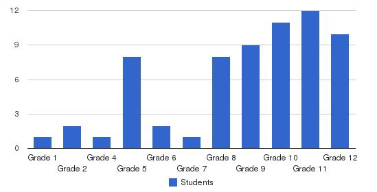 Glenforest School Students by Grade