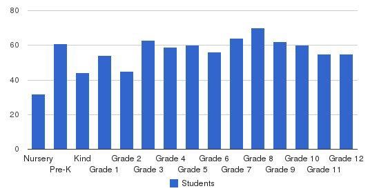 Heathwood Hall Episcopal School Students by Grade