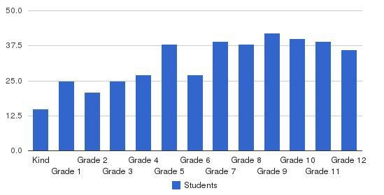 Hilton Head Christian Academy Students by Grade