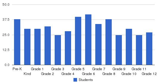 Pee Dee Academy Students by Grade