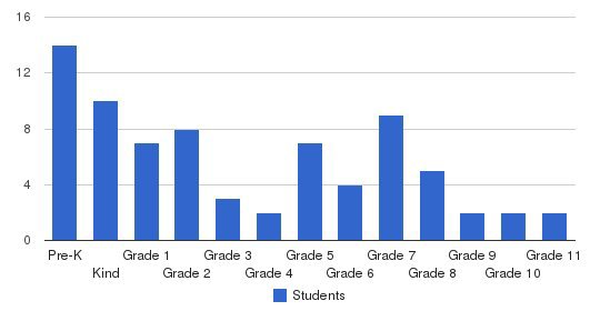 Risen Christ Lutheran School Students by Grade