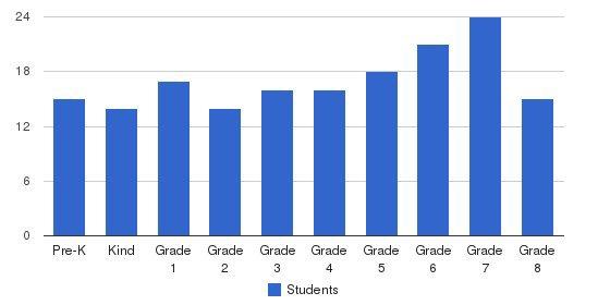 The Charleston Catholic School Students by Grade