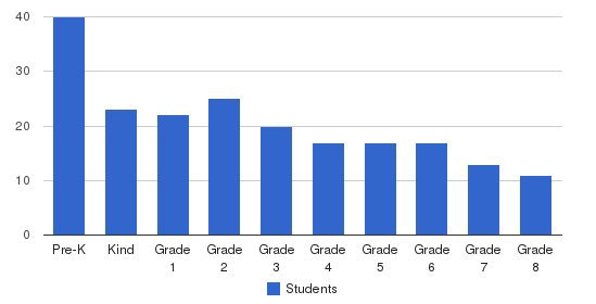Thomas Hart Academy Students by Grade