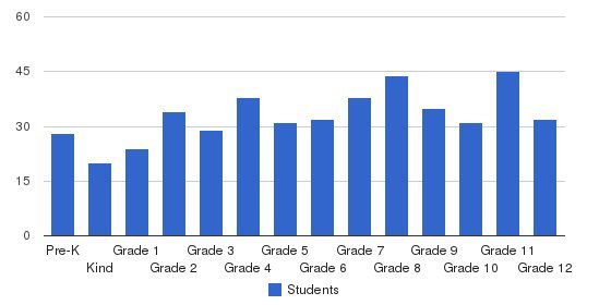 Thomas Sumter Academy Students by Grade