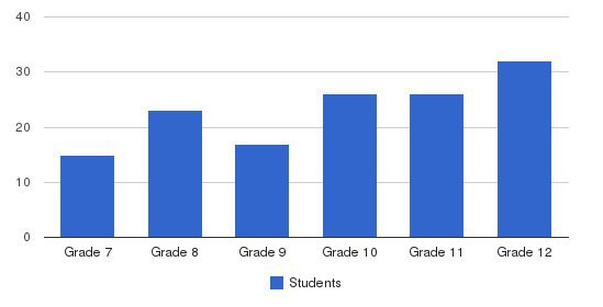 Trinity Collegiate School Students by Grade