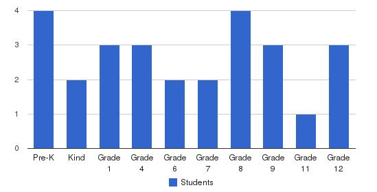 Wesley Christian School Students by Grade