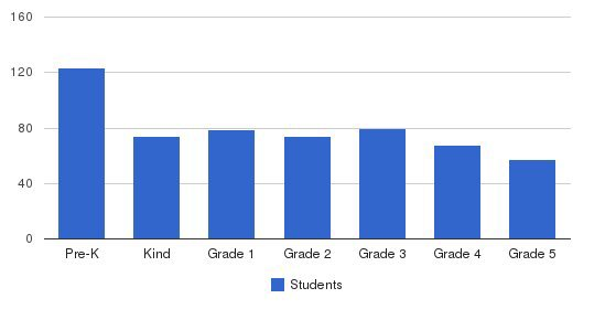 Sioux Falls Christian Elementary School Students by Grade
