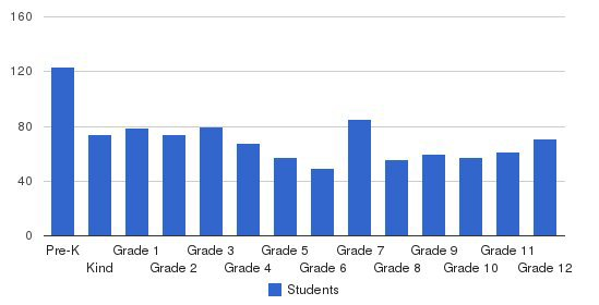 Sioux Falls Christian Schools Students by Grade