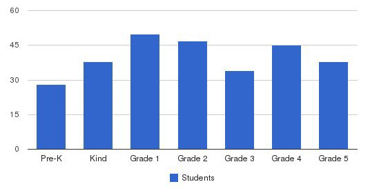 A.W. Spalding Elementary School Students by Grade