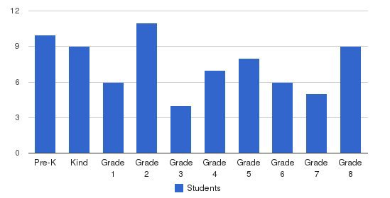 Ashley Academy Students by Grade