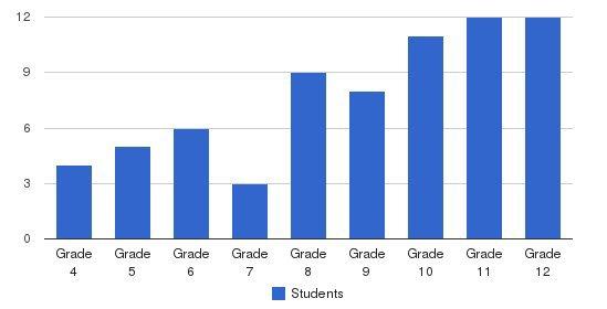 Benton Hall Academy Students by Grade