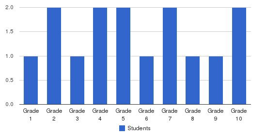 Bible Church Academy Students by Grade