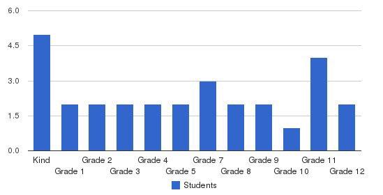 Bolivar Christian Academy Students by Grade