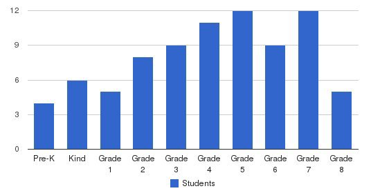 Bowman Hills School Students by Grade
