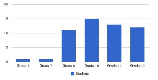 Scholze Center Students by Grade