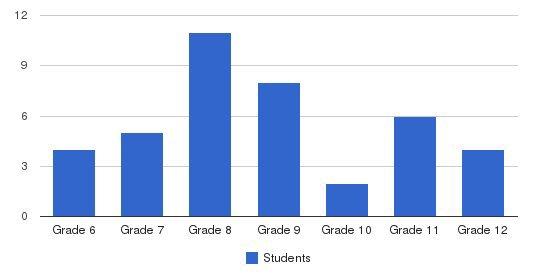 Cedar Grove School Students by Grade