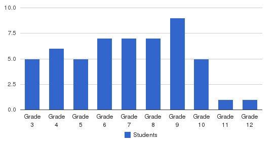 Cedar Hall School Students by Grade