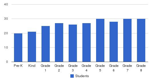 Christ The King School Students by Grade