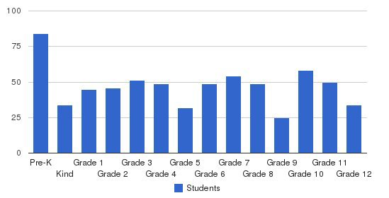 Columbia Academy Students by Grade