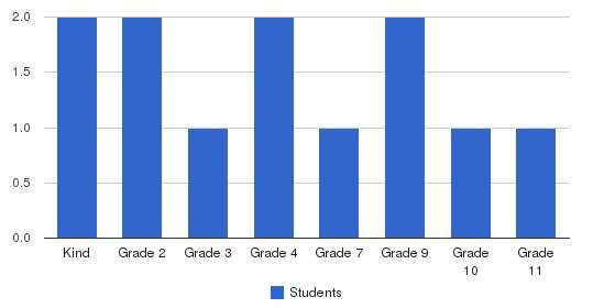 Columbia Christian Academy Students by Grade