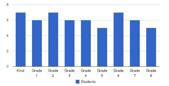 Kline School Students by Grade