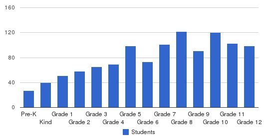 Evangelical Christian School Of Memphis Students by Grade