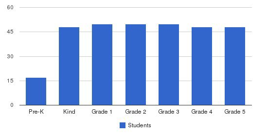 Evangelical Christian School Students by Grade