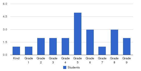 Faith Baptist School Students by Grade
