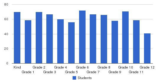 Grace Christian Academy Students by Grade