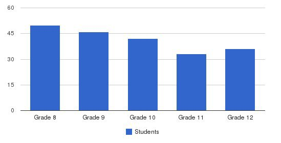 Immaculate Comception Mid. - High School Students by Grade
