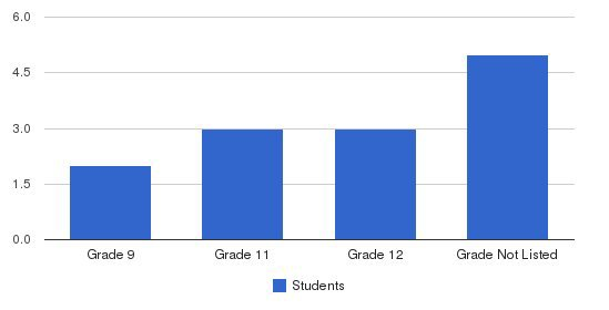 Indian Mound School Students by Grade