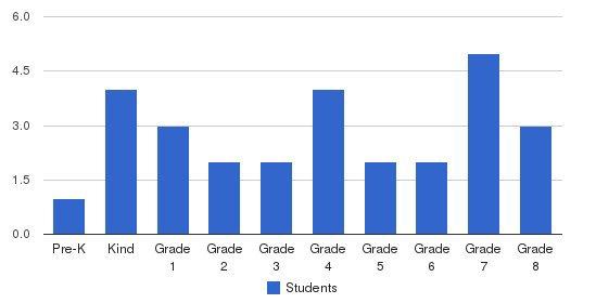 Jasper Adventist Christian School Students by Grade