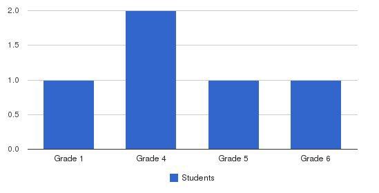 Faulkner Springs Christian School Students by Grade