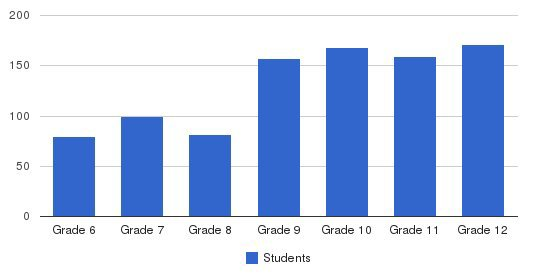 Mccallie School Students by Grade