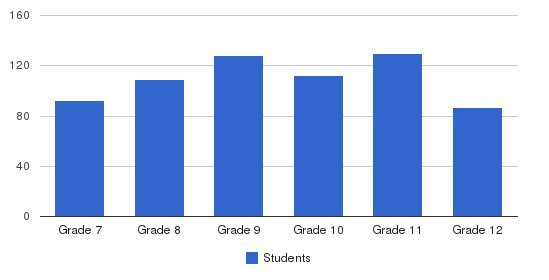 Memphis University School Students by Grade