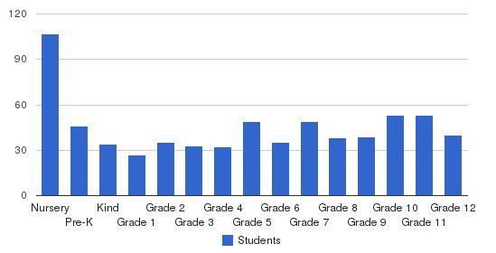 Nashville Christian School Students by Grade