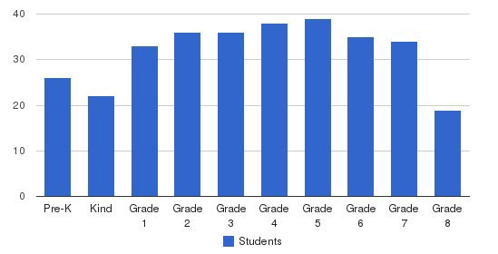 Overbrook School Students by Grade