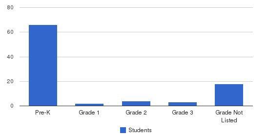 Siskin School Students by Grade