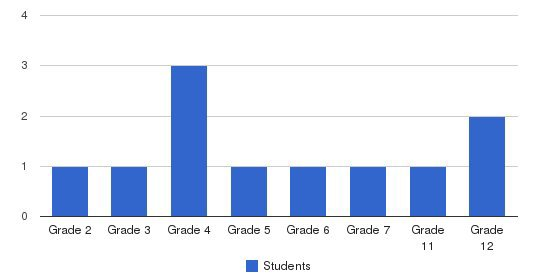 Southside Christian School Students by Grade