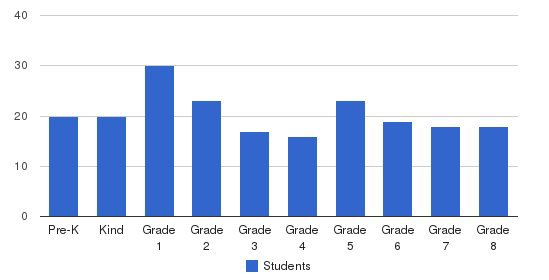 St. Marys School Students by Grade