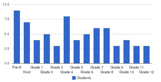 Temple Baptist Christian School Students by Grade