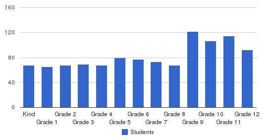Ensworth School Students by Grade