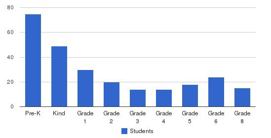 Tri-cities Christian School Students by Grade