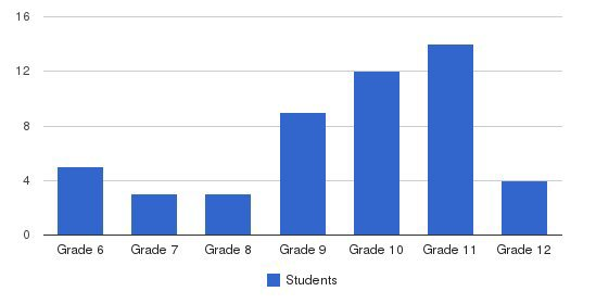 Memorial Private High School Students by Grade