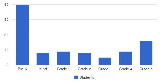 Ascension Episcopal School Students by Grade