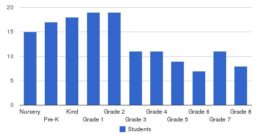 Branch School Students by Grade