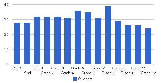 Brazos Christian School Students by Grade