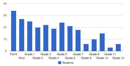 Family Christian Academy Students by Grade