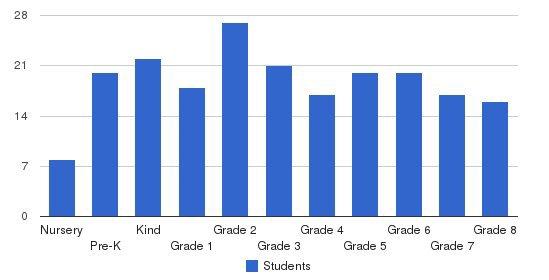 St. Patrick Catholic School Students by Grade